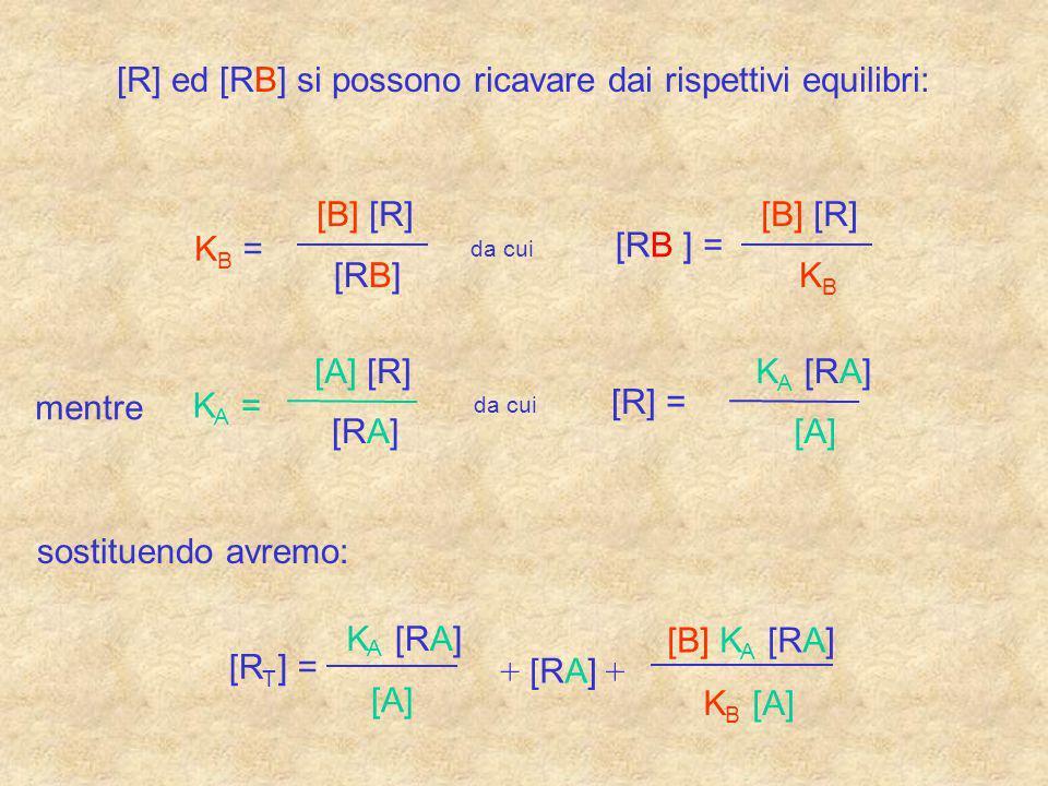 [R] ed [RB] si possono ricavare dai rispettivi equilibri: